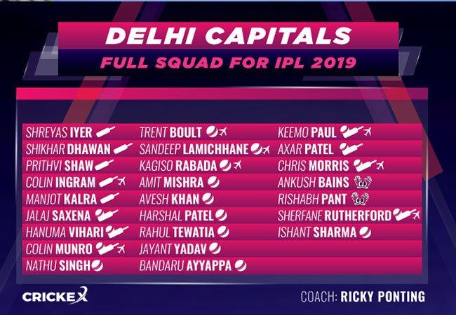 Delhi Capitals Full Squad