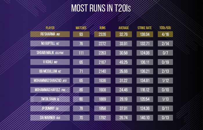 Most Runs in T20Is