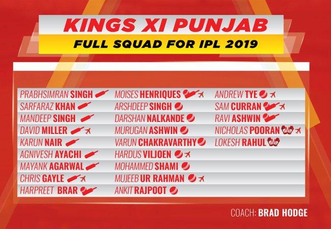 Kings XI Punjab Full Squad for IPL 2019