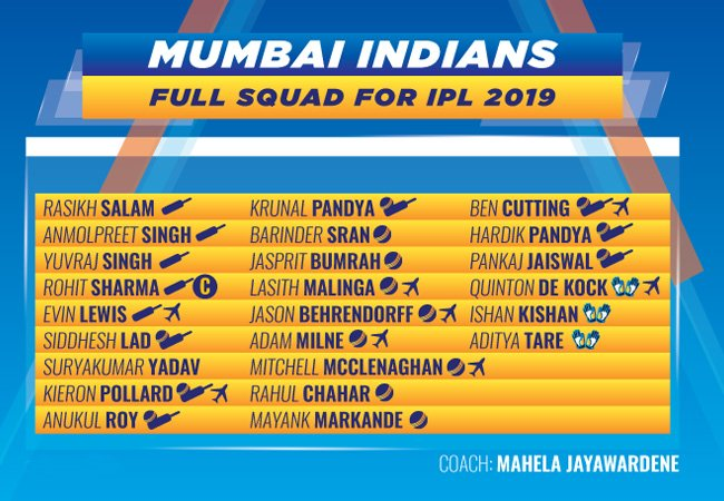 Mumbai Indians Predicted Playing XI