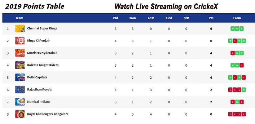 IPL 2019 Point Table