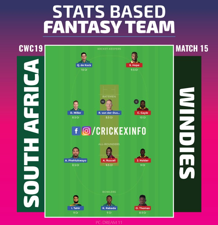 South Africa vs West Indies Final Fantasy Team: