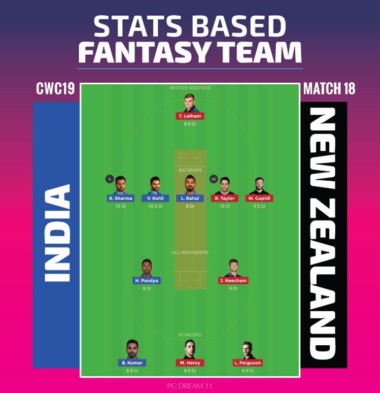India vs New Zealand Final Fantasy Team