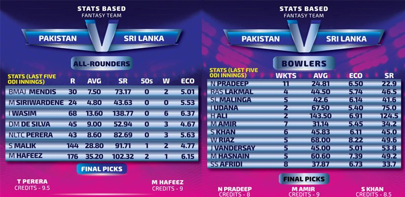 Pakistan-vs-Sri-Lanka_All-rounders_Bowlers