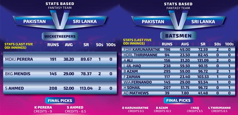 Pakistan-vs-Sri-Lanka_Wicket-keepers_Batsmen