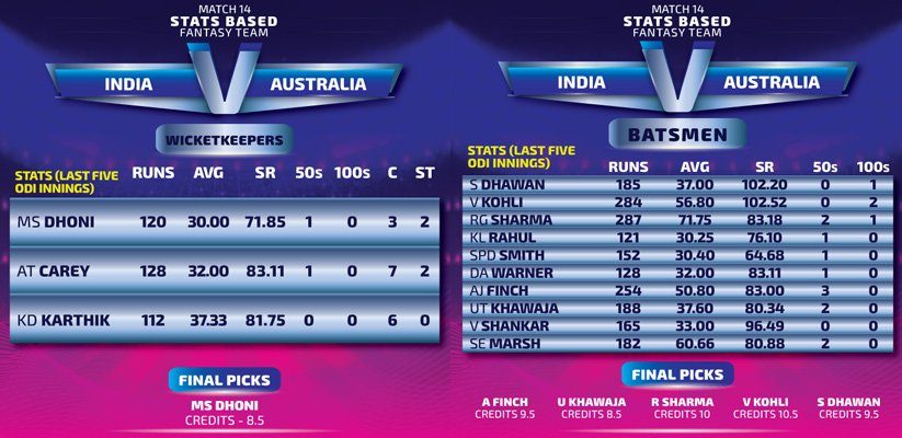 indiavsaustralia-wicketkeepeer-batsmen