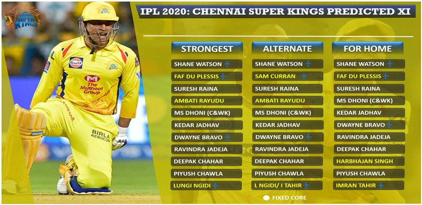 Chennai Super Kings 2020