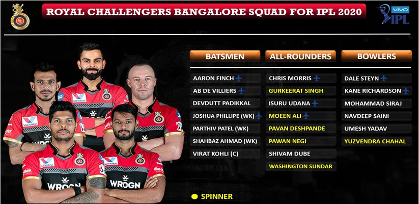 Royal Challengers Bangalore IPL 2020 UAE