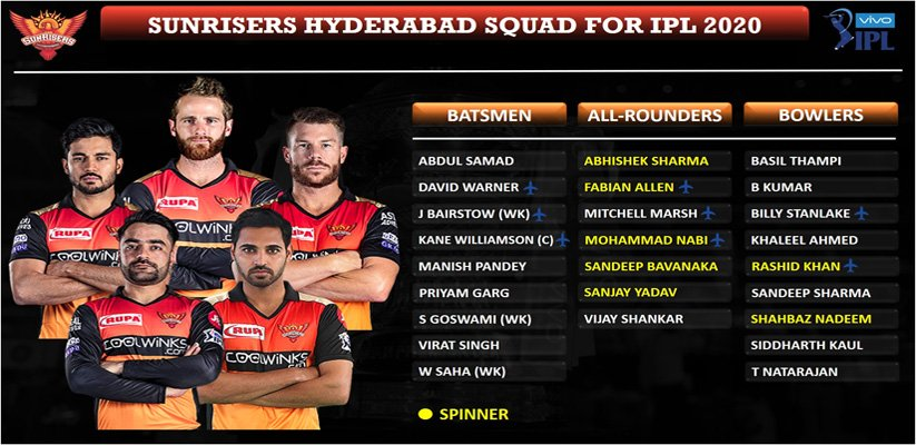 Sunrisers Hyderabad 2020