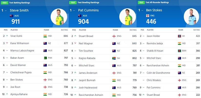 Latest cricket rankings 2020